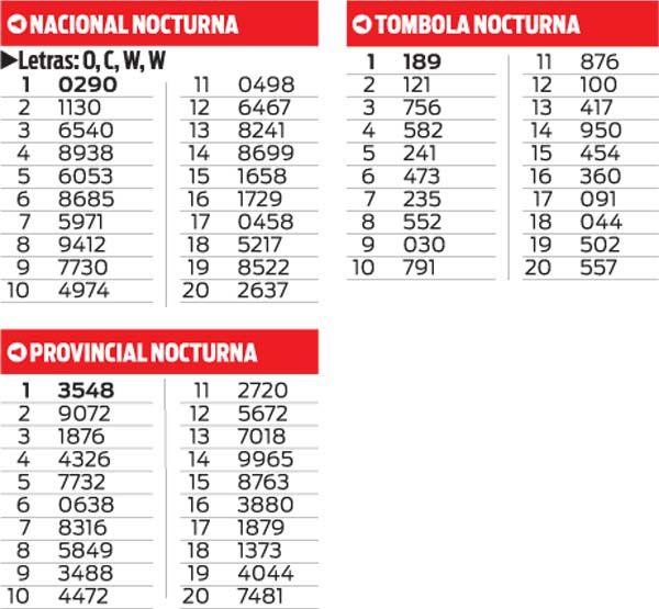 Quinielas Nacional, Provincial y Tombola Nocturna