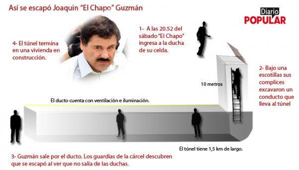 Infografía | Así se había escapado de la cárcel El Chapo Guzmán
