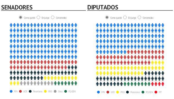 El FpV cobró fuerza en el Senado pero perdió mucho en Diputados