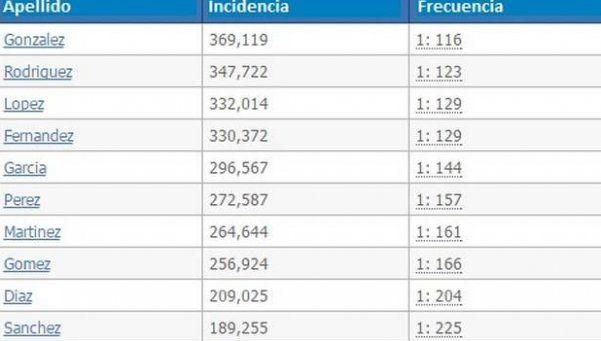 Los 10 apellidos más populares en Argentina