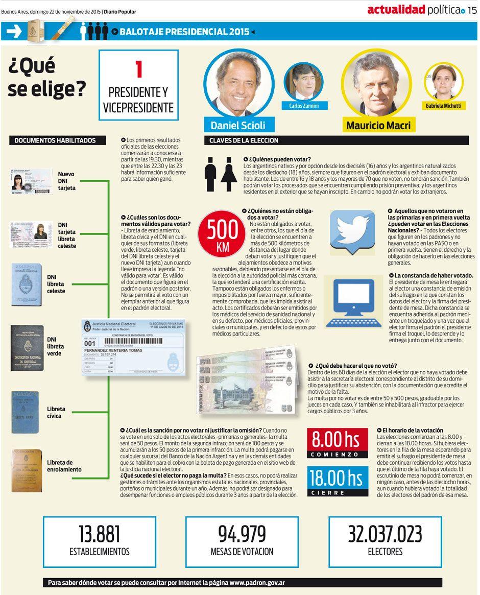 Infografía | Lo que tenés que saber del Balotaje que definirá presidente