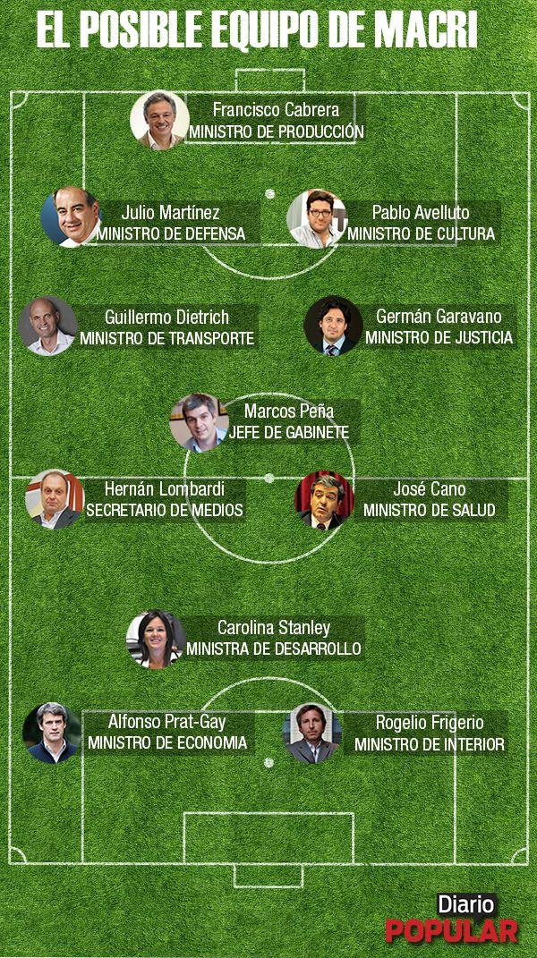 El Gabinete de Mauricio Macri: ¿hay equipo?