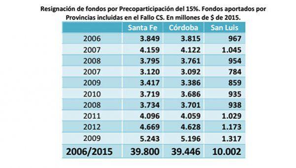 Coparticipación: Gobierno eliminó descuento del 15% a provincias