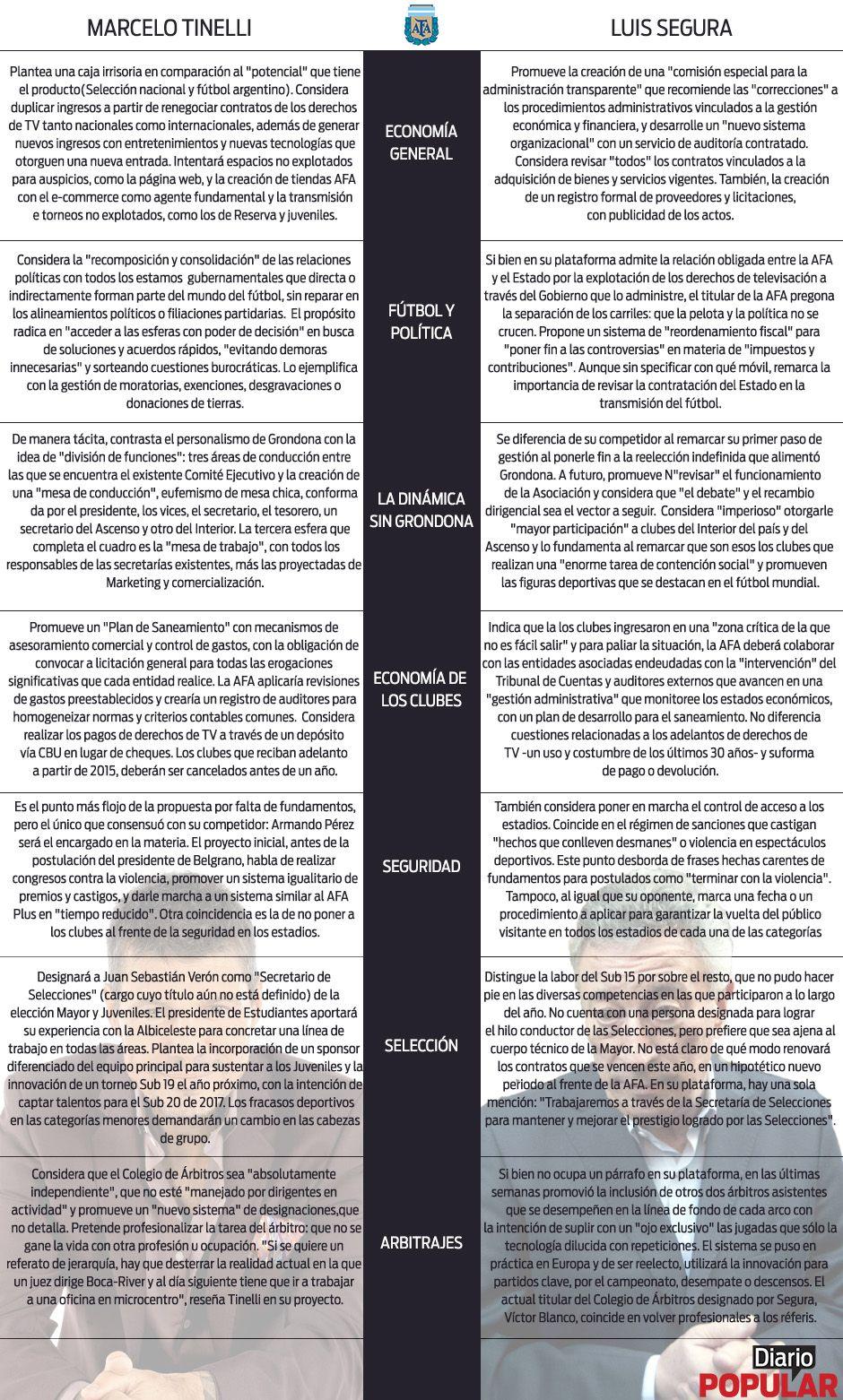 #EleccionesAFA | En qué coinciden y en qué se diferencian Tinelli y Segura