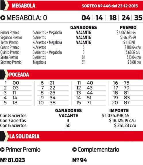 Megabola, Poceada y La Solidaria