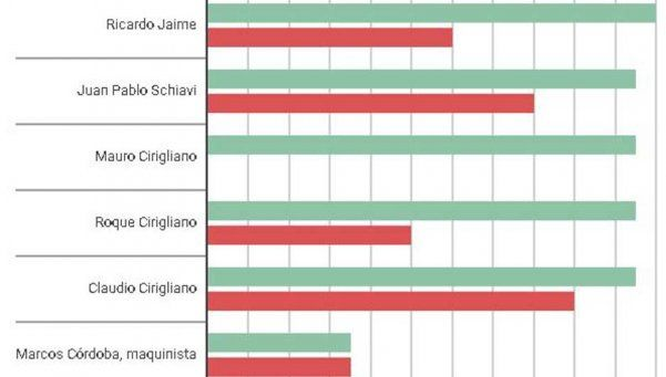 Infografía: ¿Cómo fueron las condenas según el pedido del fiscal?