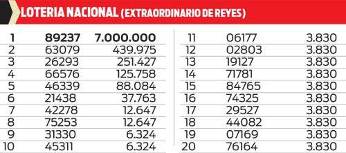 Lotería Nacional- Sorteo extraordinario de reyes