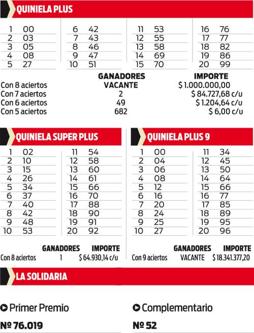 Quiniela Plus, Quiniela Súperplus, Quiniela Plus 9 y La Solidaria