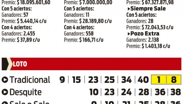 Todas las loterías provinciales