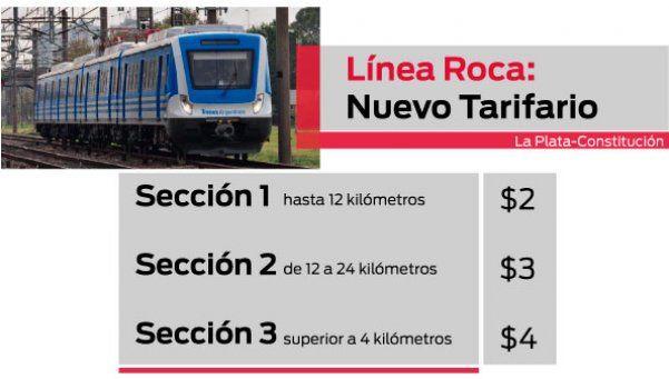 La Plata-Constitución: aumentó boleto de tren entre 45% y 100%