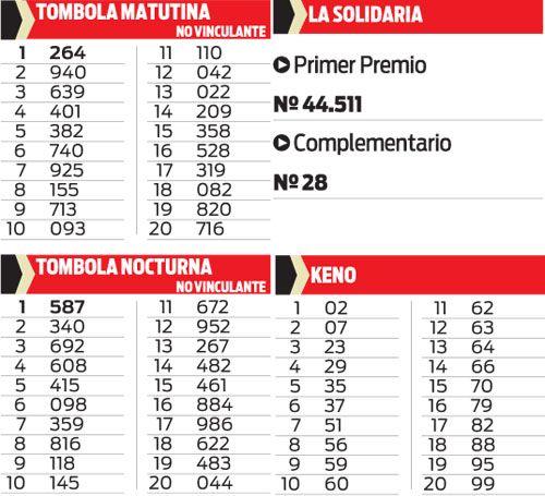 Quiniela Tombola, La Solidaria y Keno