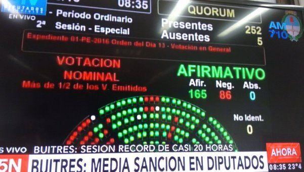 Diputados aprobó el pago a los fondos buitre tras 20 horas de debate