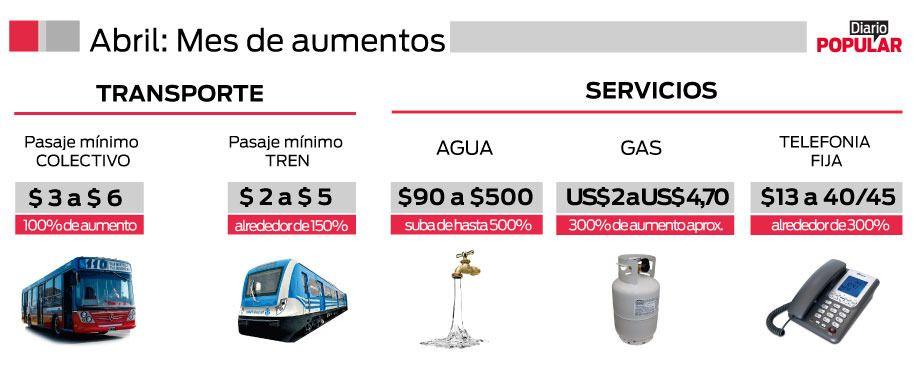 Tarifazo: esto vas a pagar de agua, teléfono, gas, colectivo y tren