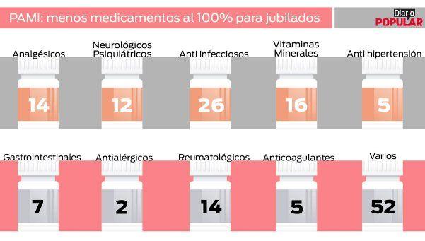 Para qué sirven los remedios que ya no tienen cobertura del 100%