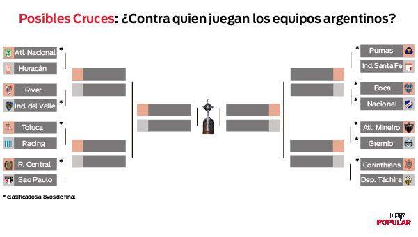 Así se jugarían hoy los octavos de final de la Copa Libertadores