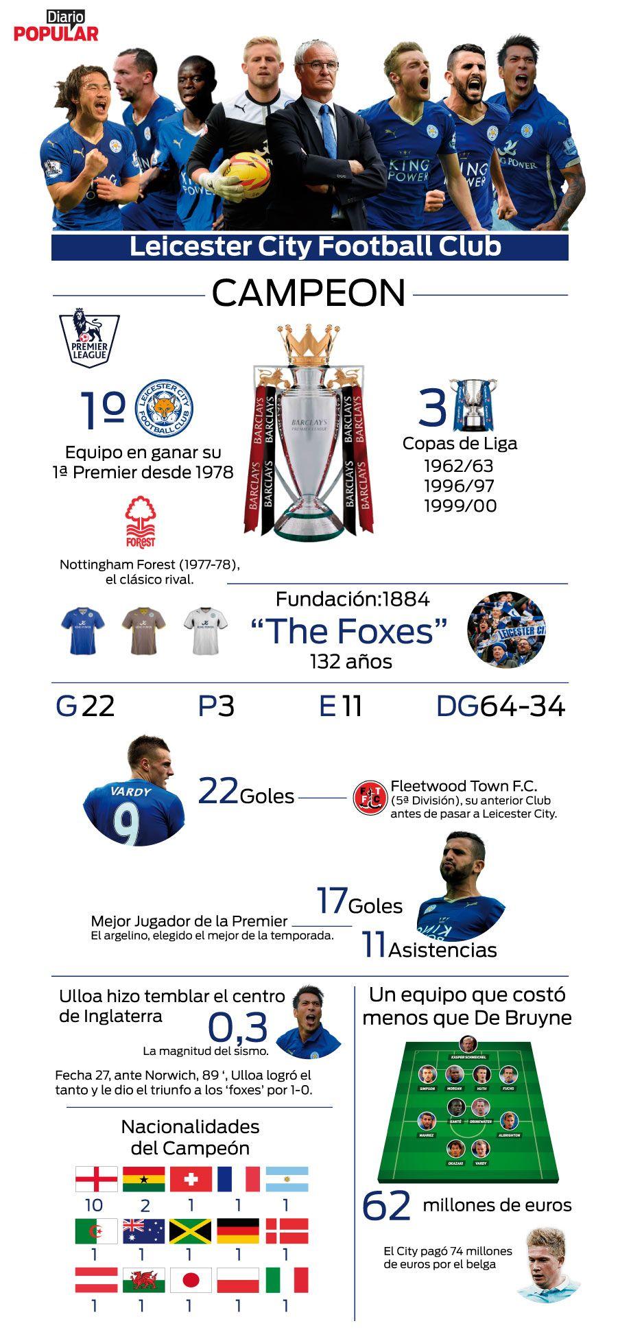 Todo lo que tenés que saber sobre el Leicester campeón de la Premier League