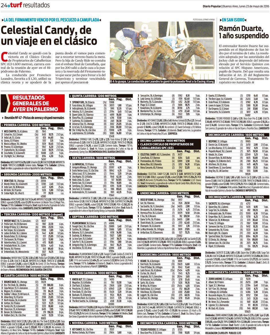 Los resultados de ayer en Palermo