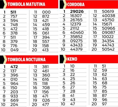 Quiniela Tómbola, Córdoba y Keno