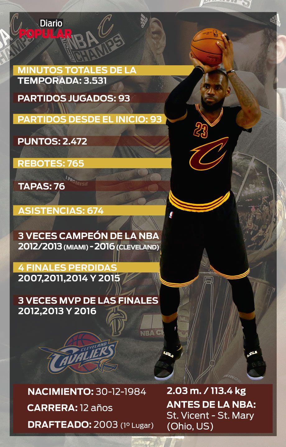 Infografía | La temporada de LeBron, el héroe que volvió para salir campeón