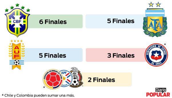 Argentina se clasificó a su quinta final desde que se juega a partido único