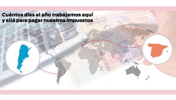 ¿Cuál es el día de la independencia tributaria en Argentina y en España?