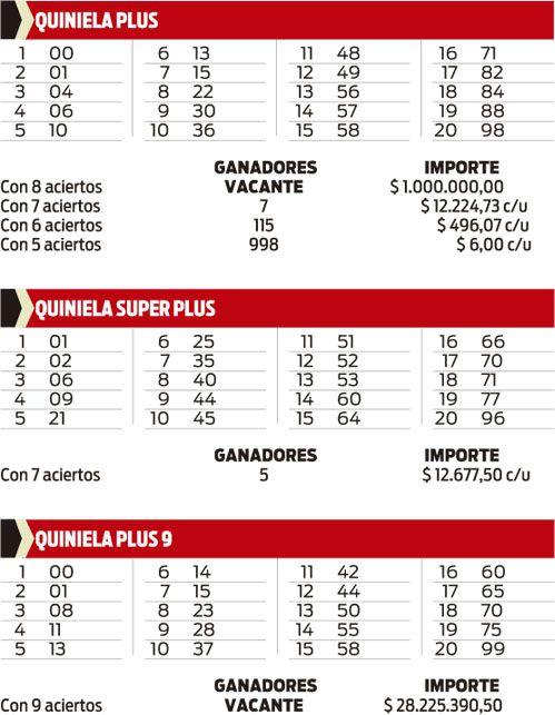 Quiniela Plus, Superplus y Plus 9