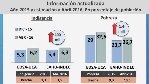 Nuevo informe de la UCA: hay 1.400.000 nuevos pobres