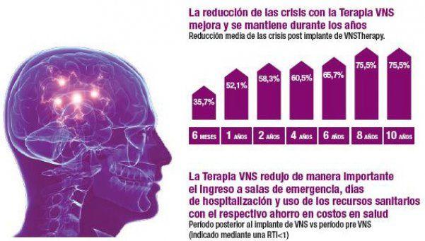 Enfrentar la epilepsia, una enfermedad que no discrimina