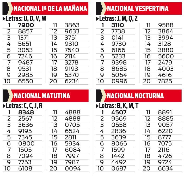 QUINIELA NACIONAL PRIMERA DE LA MAÑANA, MATUTINA, VESPERTINA Y NOCTURNA