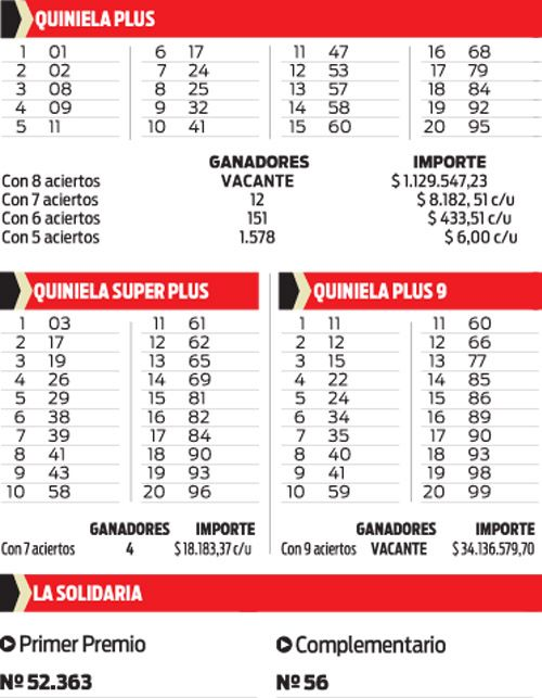 Quiniela Plus, Super Plus, Plus 9 y La Solidaria