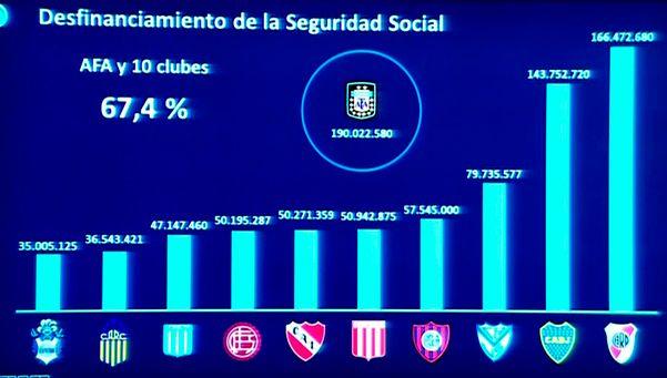 ¿Un tarifazo a las cuotas de los clubes?