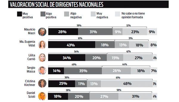 Macri conserva un elevado nivel de imagen positiva