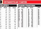 Estadísticas y datos