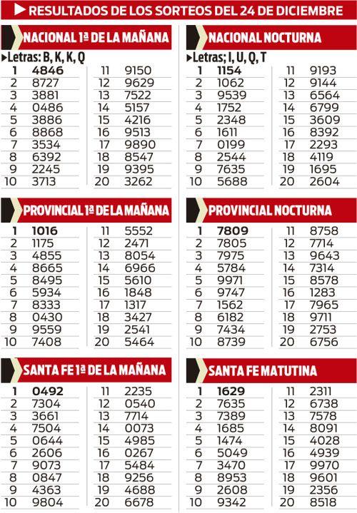 Quinielas Nacional, Provincial y Santa Fe (sorteo del 24/12)