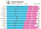 Nueva encuesta sobre la imagen de intendentes del Conurbano