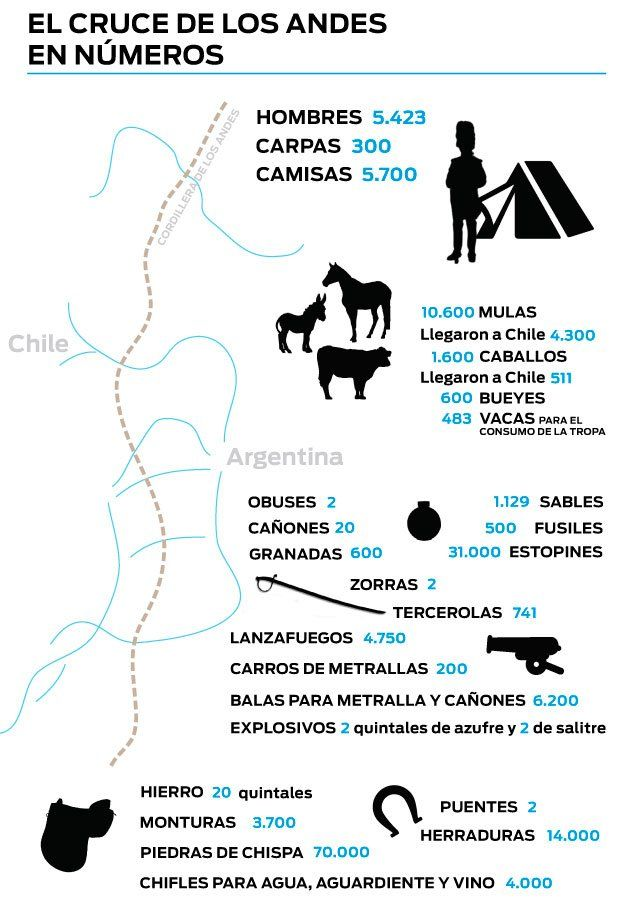 Los impactantes números del Cruce de los Andes