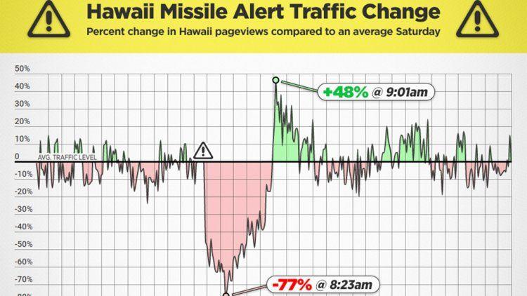 Tras la falsa alerta de misil en Hawái se colapsaron las web pornográficas