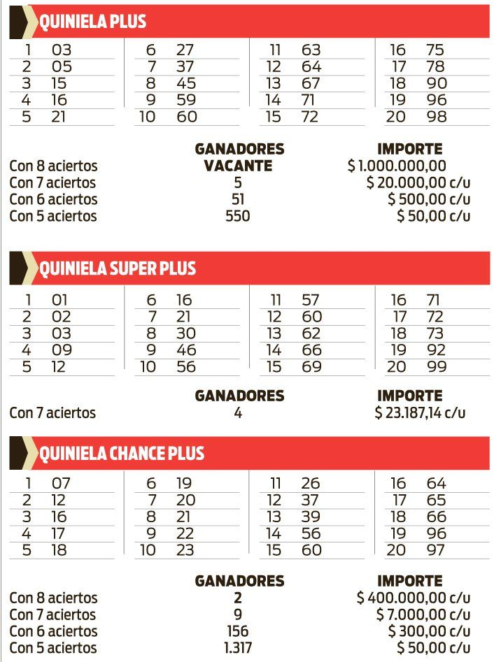 QUNIELA PLUS, SUPER PLUS Y CHANCE PLUS