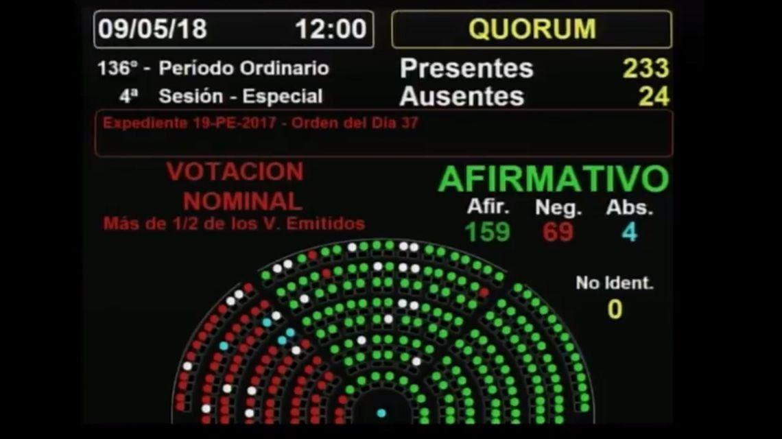 Diputados convirtió en ley el proyecto de financiamiento productivo con amplia mayoría