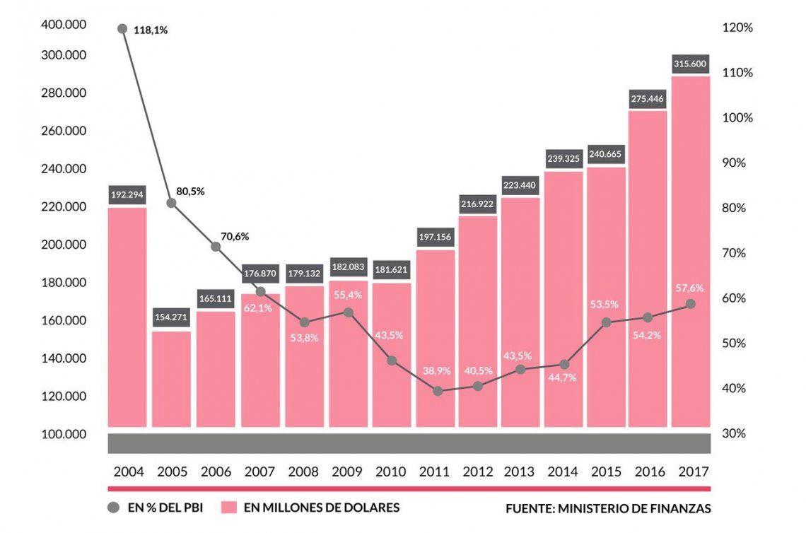 Cómo evolucionó la deuda argentina en los últimos 15 años
