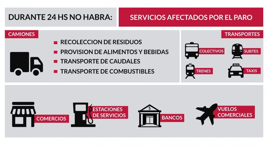 Paro del 25 de junio: qué servicios estarán afectados durante 24 horas en la Ciudad y el Conurbano