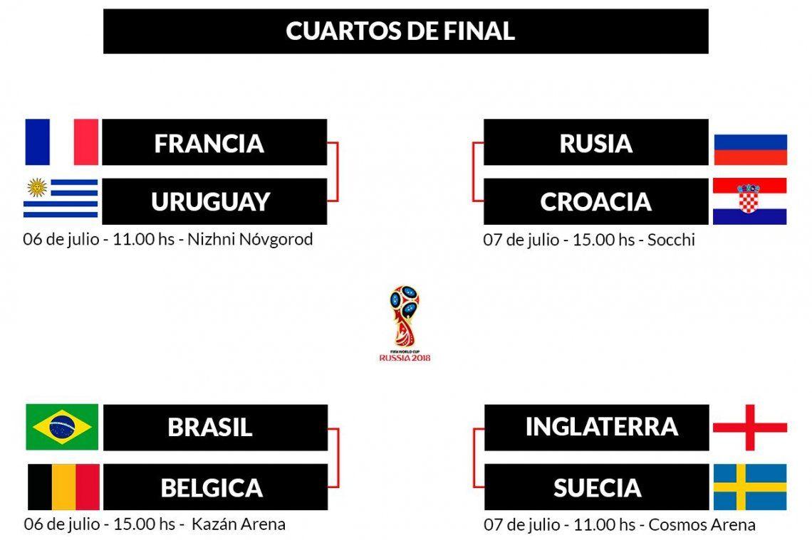 Cuáles son y cuándo se juegan todos los cruces de cuartos de final