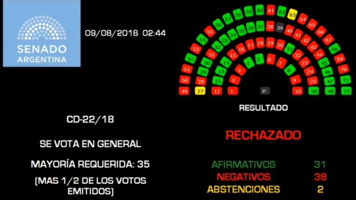 El Senado rechazó la ley del aborto legal por 38 votos negativos, 31 afirmativos y 2 abstenciones