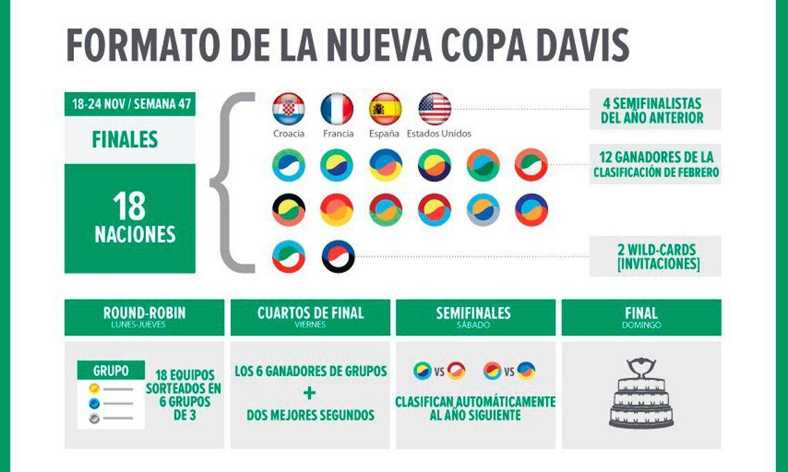 La Copa Davis se jugará al estilo de un Mundial: una semana, 18 países y 6 zonas