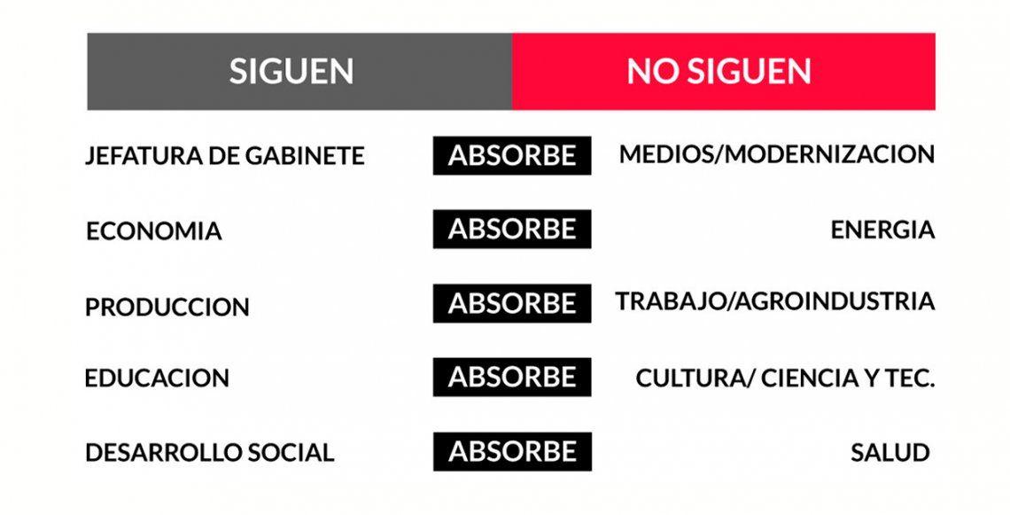 Así quedan los Ministerios: sigue Marcos Peña y Desarrollo Social absorbió Salud