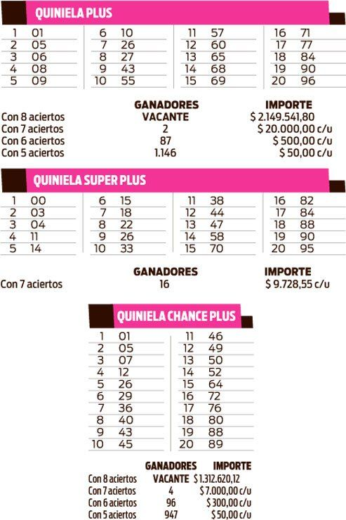 QUINIELA PLUS - SUPER PLUS - CHANCE PLUS