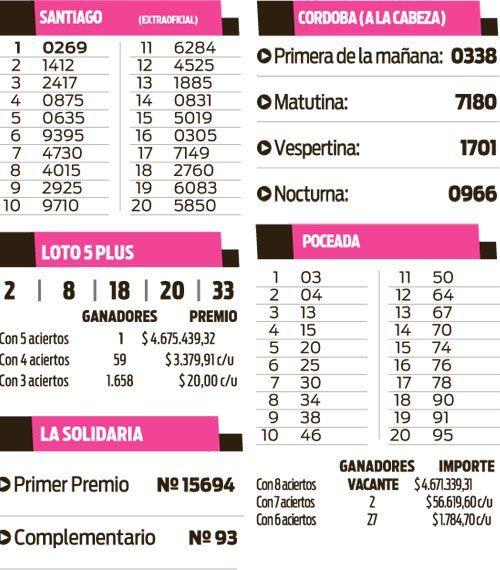 Santiago, Córdoba, Loto Plus, Poceada y La Solidaria