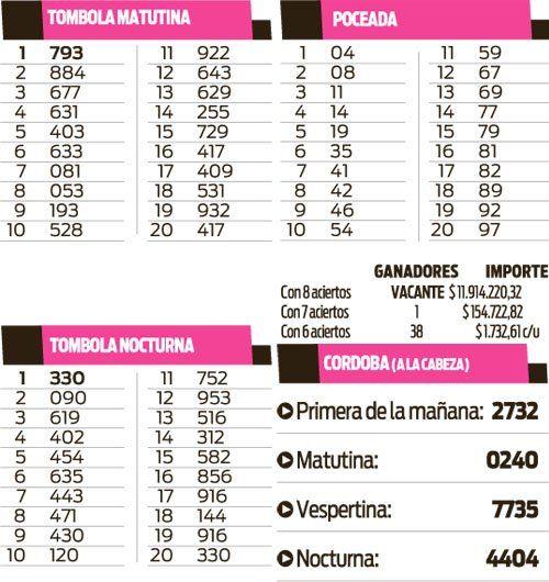 Quiniela Tómbola, Poceada y Córdoba