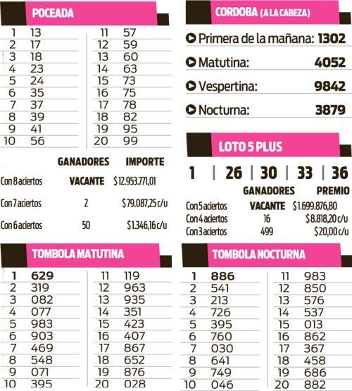 Quinielas Tómbolas, Poceada, Córdoba y Loto 5