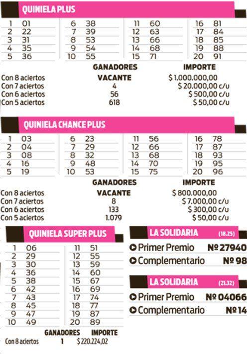 Quinielas Plus, Superplus, Chance Plus y La Solidaria